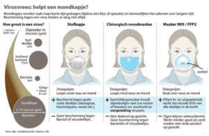 Soorten mondmaskers